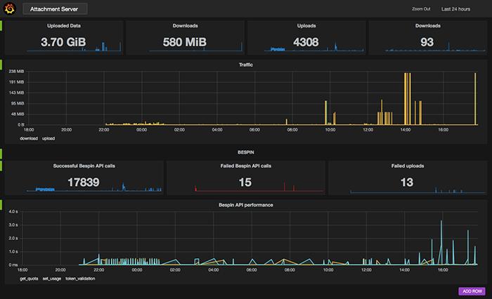 Monitoring-Attachment Server