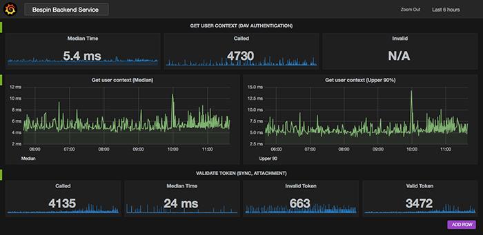 Monitoring-authentication-DAV