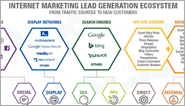 lead generation flowchart